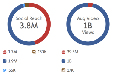 All You Need To Do To Increase Facebook Views