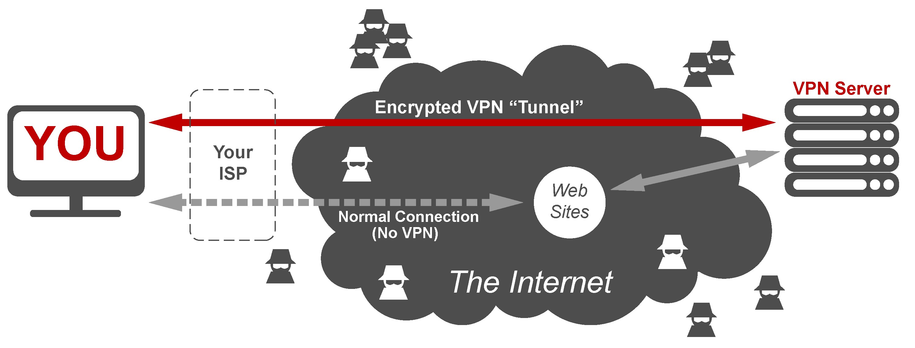 4 Things to Look In Your New VPN Service, Crucial Points To know!